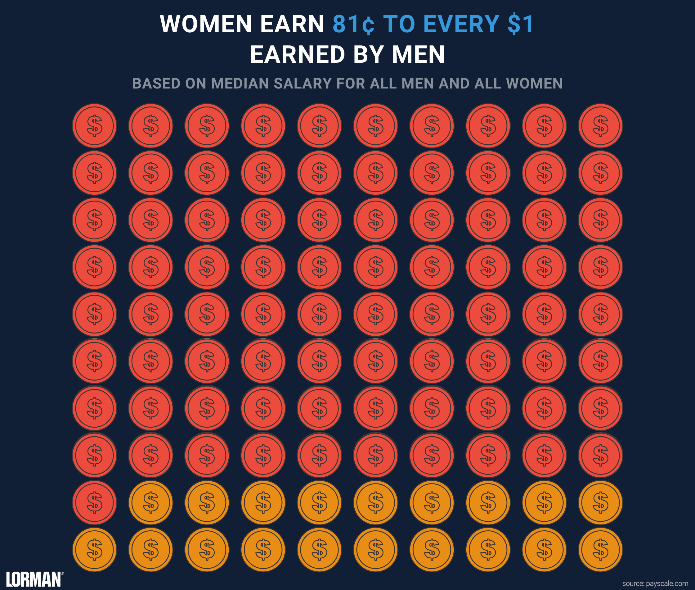 Infographic displaying pay inequality of all men and all women