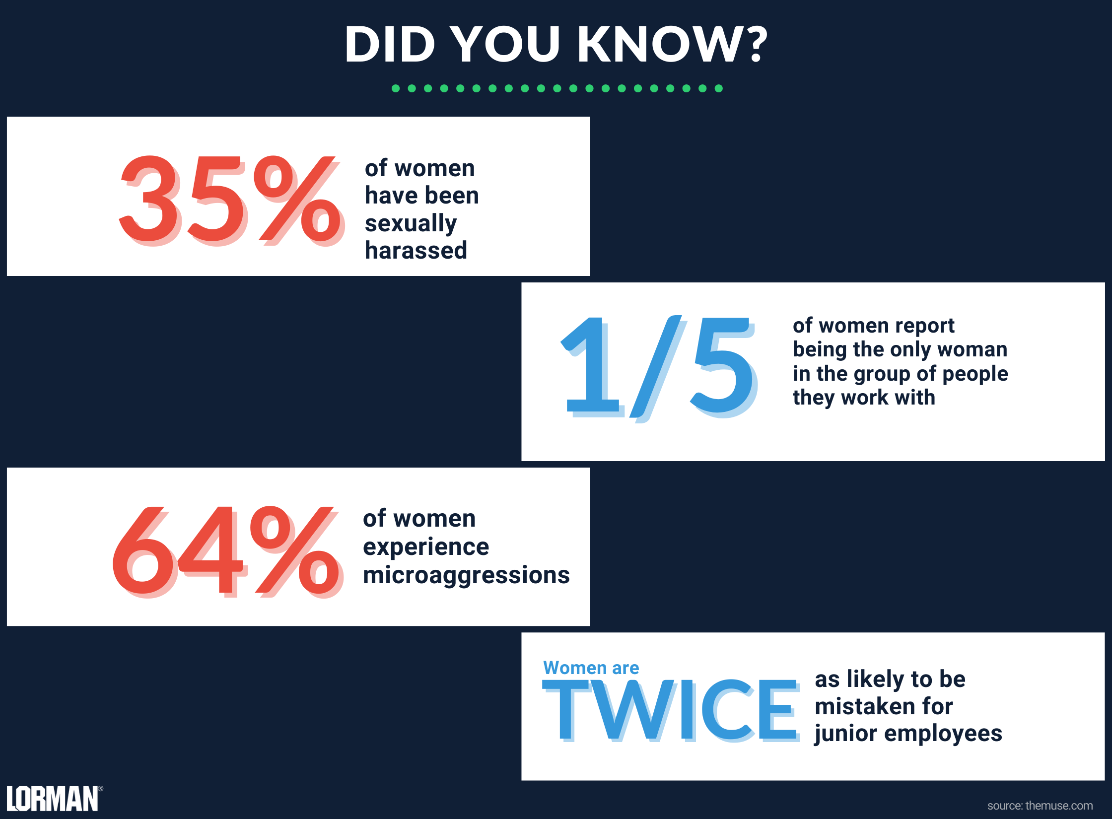 Infographic displaying statistics of gender inequality in the workplace.