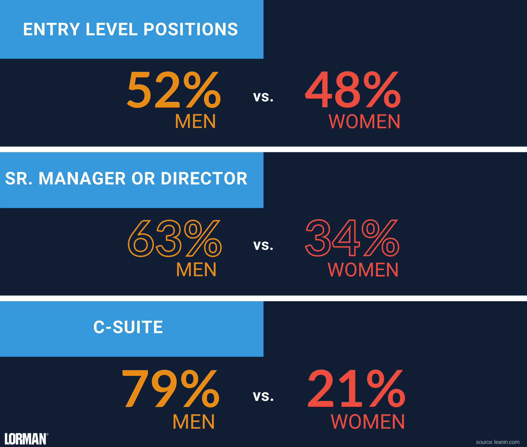 Infographic displaying statistics about female representation at different job levels.